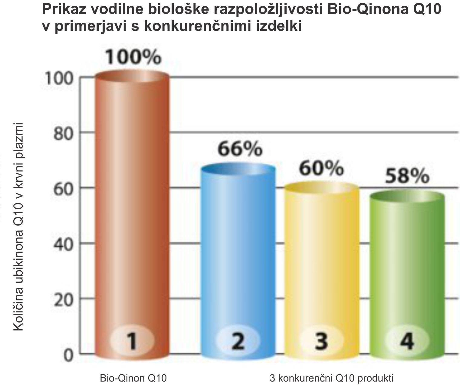 Bio-Qinon biološka vrednost