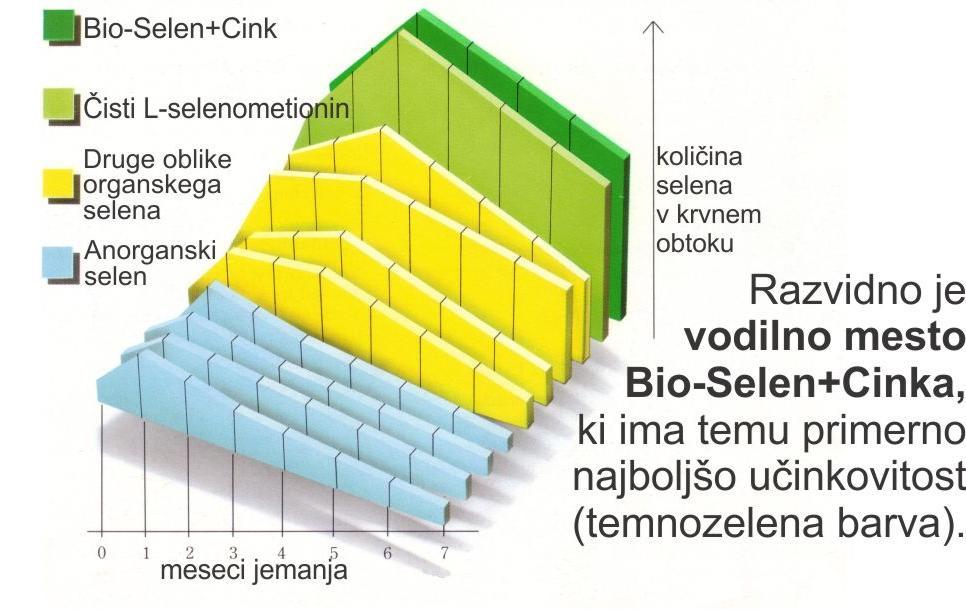 Bio-Selen+Cink graf