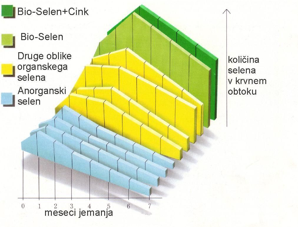 Bio-Selen+Cink zagotavlja navišjo biološko razpoložljivost selena