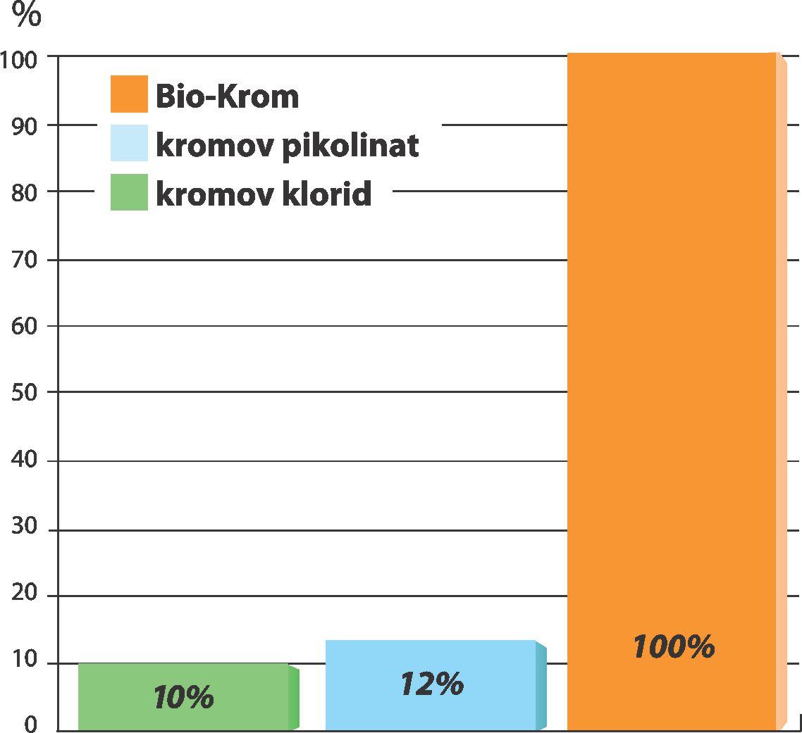 Vsrkljivost kvasne biomase