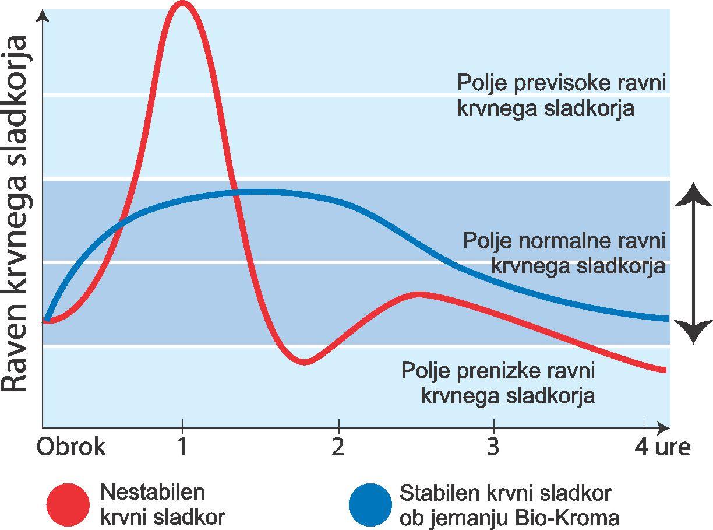 Nihanje krvnega sladkorja