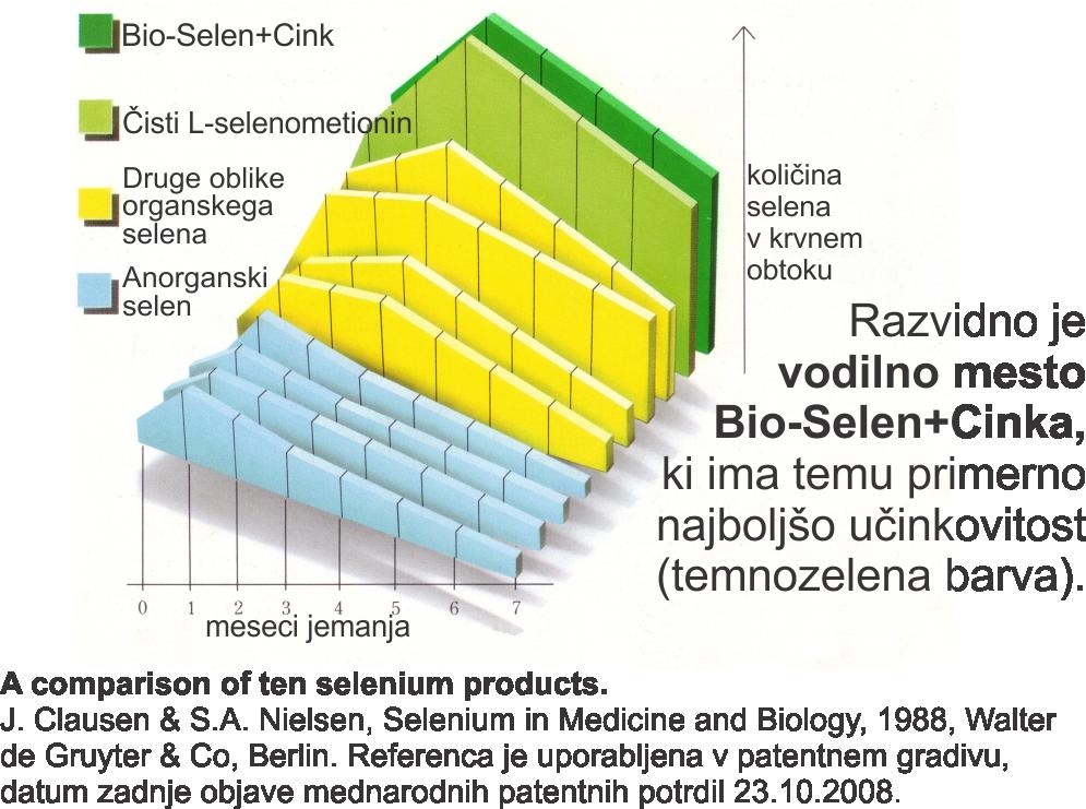 Biološka razpoložljivost Bio-Selen+Cink